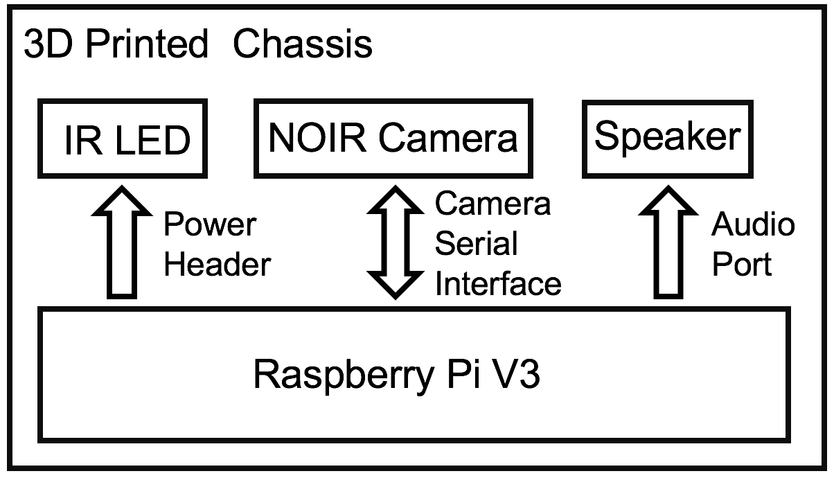 Hardware Setup Instructions Cribsense A Contactless Video Based Raspberry Pi B Block Diagram Figure
